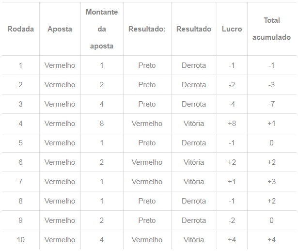 Martingale - tabela 1