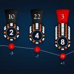 Martingale – O que é o sistema de apostas Martingale?