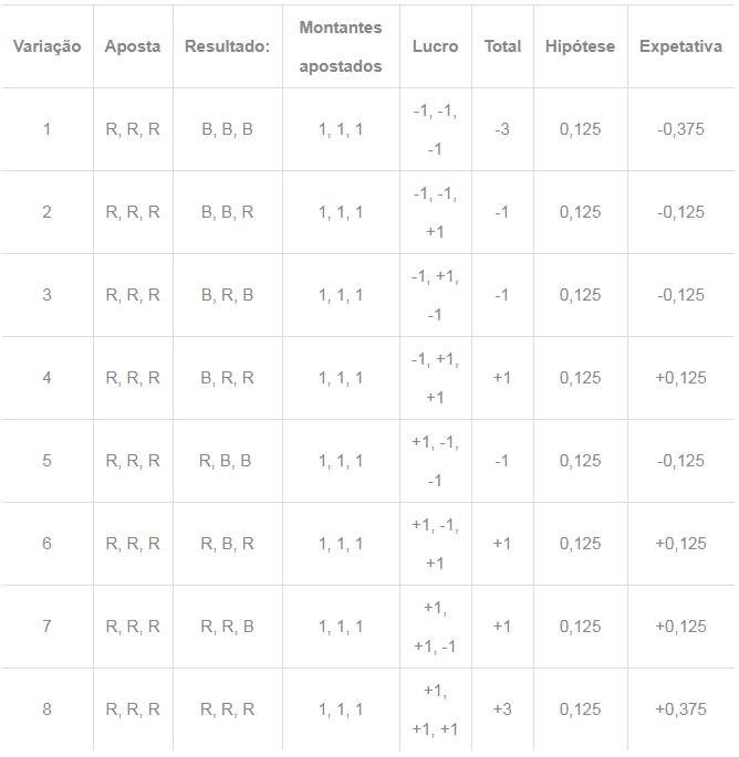 martingale - tabela 3